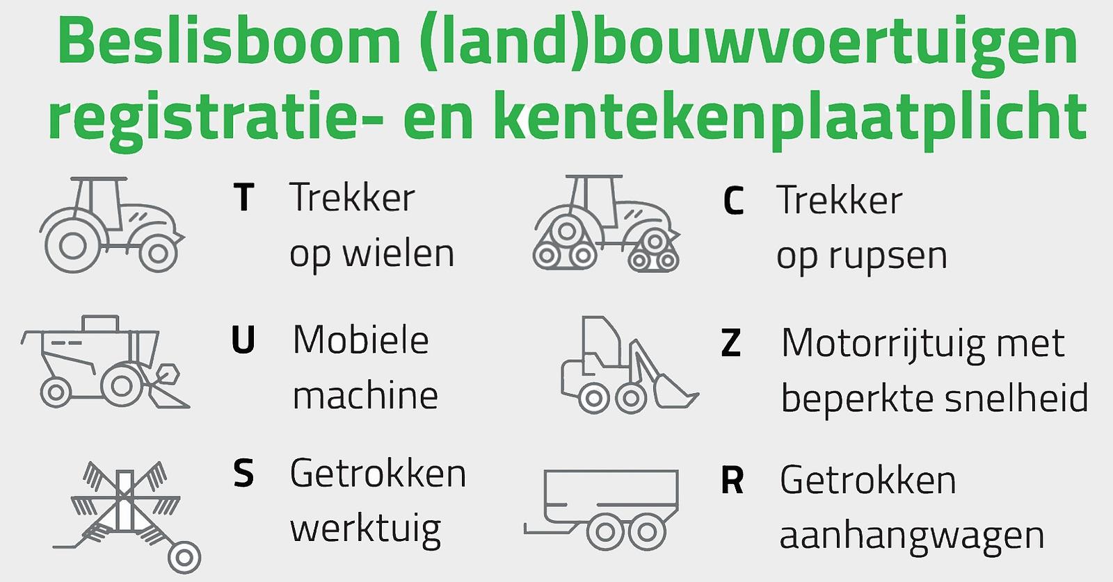Keuzeschema landbouwkenteken: nieuwe- en bestaande voertuigen