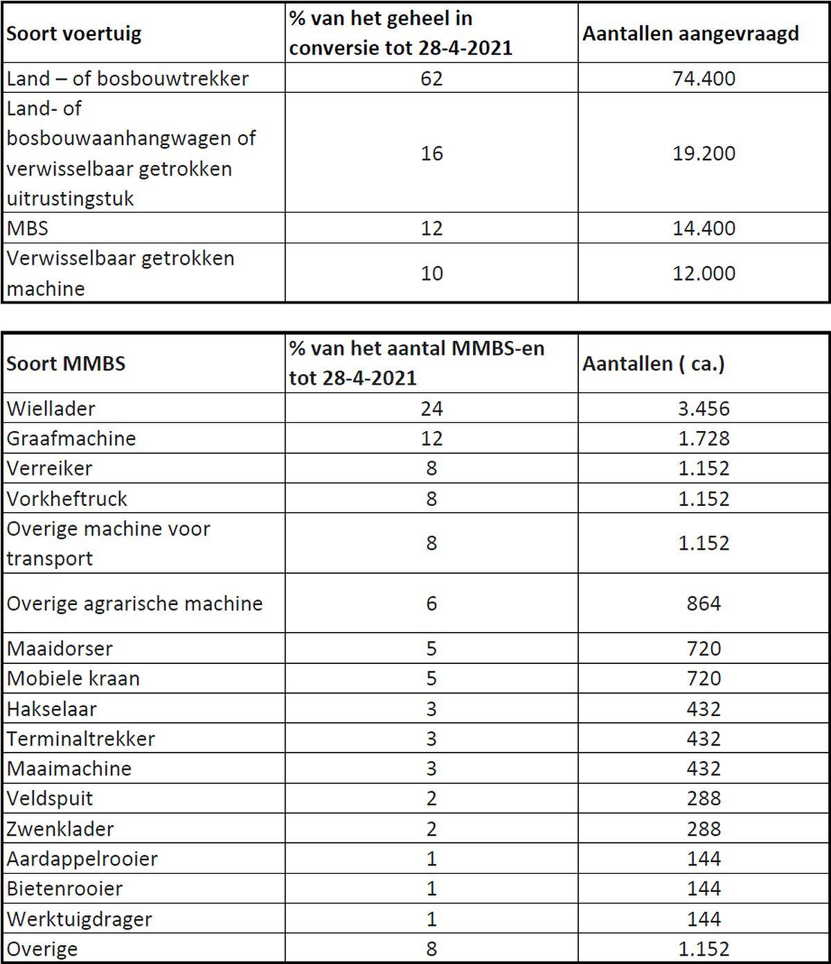 Overzicht aantallen registratie Tractorkenteken